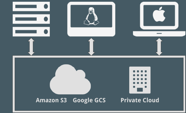Amazon S3 File system, Object store File system overview